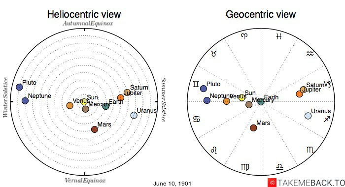 Planetary positions on June 10th, 1901 - Heliocentric and Geocentric views