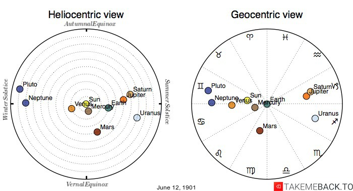 Planetary positions on June 12th, 1901 - Heliocentric and Geocentric views