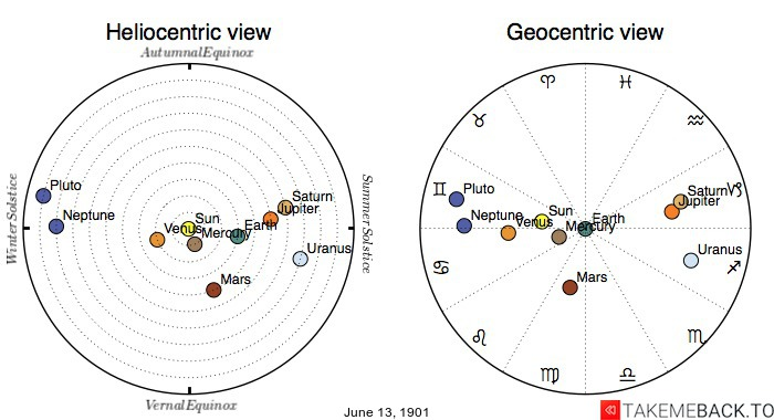 Planetary positions on June 13th, 1901 - Heliocentric and Geocentric views