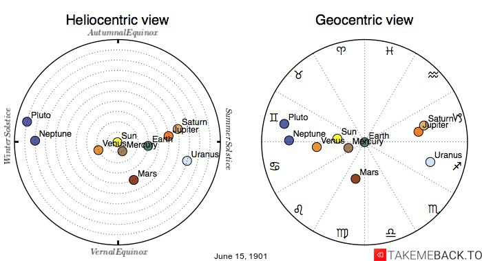 Planetary positions on June 15th, 1901 - Heliocentric and Geocentric views