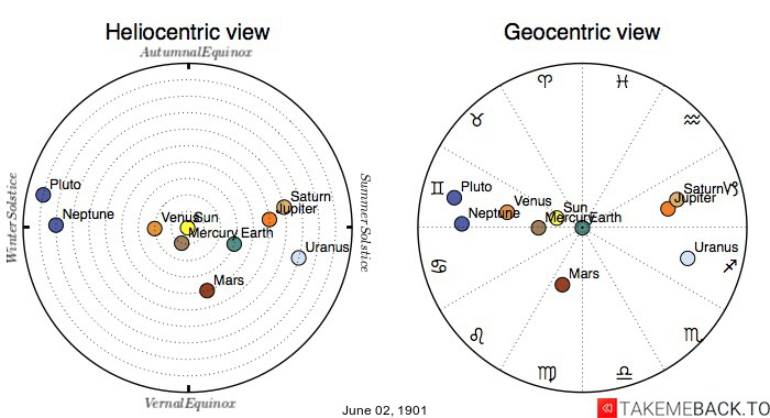Planetary positions on June 2nd, 1901 - Heliocentric and Geocentric views