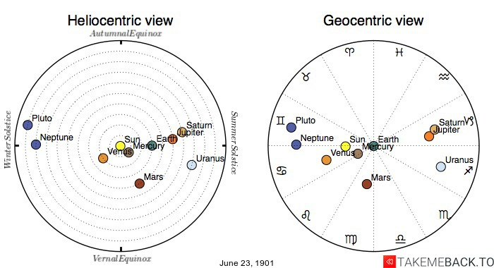 Planetary positions on June 23rd, 1901 - Heliocentric and Geocentric views