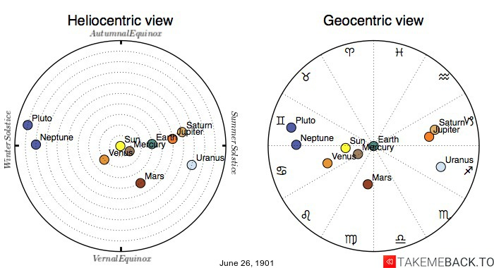 Planetary positions on June 26th, 1901 - Heliocentric and Geocentric views