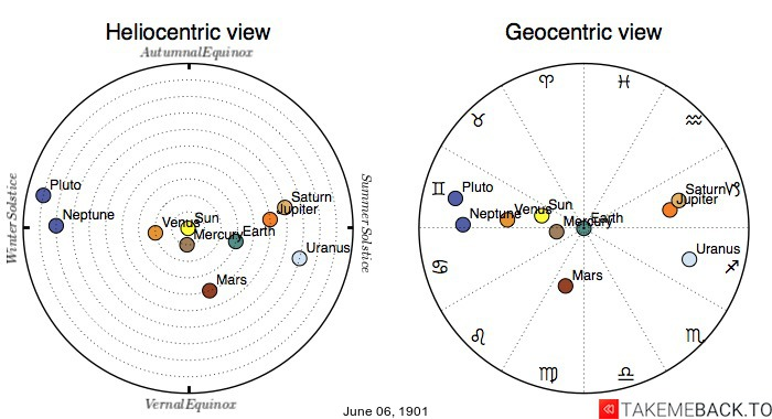 Planetary positions on June 6th, 1901 - Heliocentric and Geocentric views