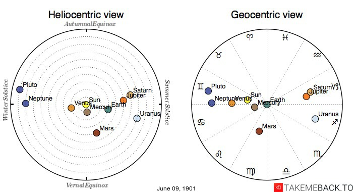 Planetary positions on June 9th, 1901 - Heliocentric and Geocentric views