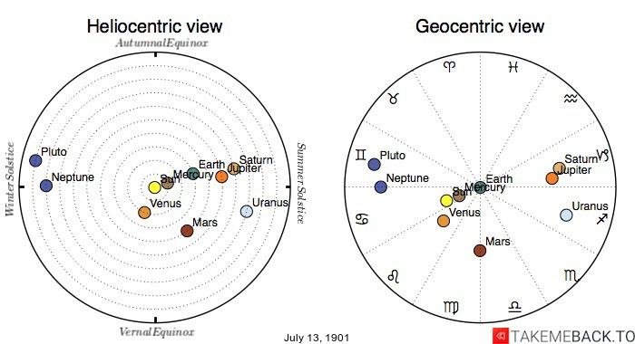 Planetary positions on July 13th, 1901 - Heliocentric and Geocentric views