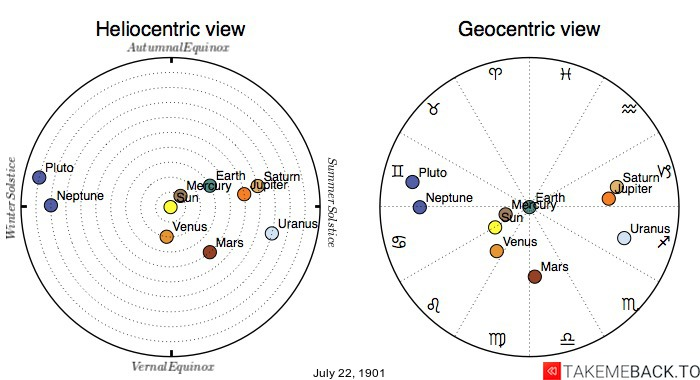 Planetary positions on July 22nd, 1901 - Heliocentric and Geocentric views