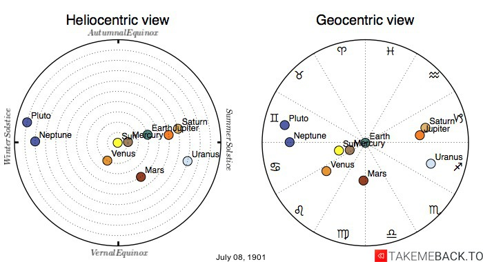 Planetary positions on July 8th, 1901 - Heliocentric and Geocentric views