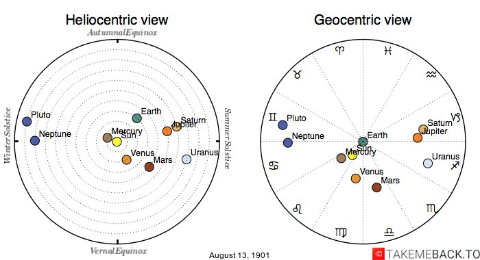 Planetary positions on August 13th, 1901 - Heliocentric and Geocentric views