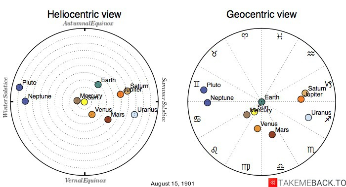 Planetary positions on August 15th, 1901 - Heliocentric and Geocentric views