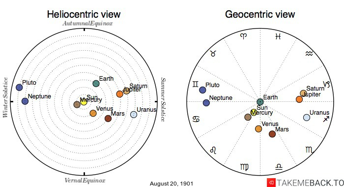 Planetary positions on August 20th, 1901 - Heliocentric and Geocentric views