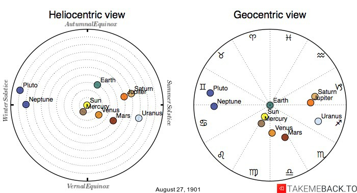 Planetary positions on August 27th, 1901 - Heliocentric and Geocentric views