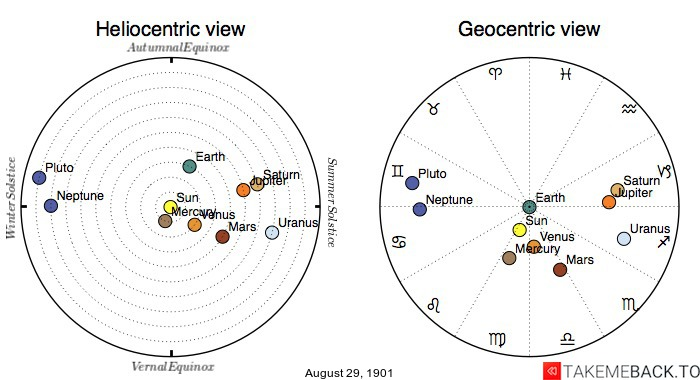 Planetary positions on August 29th, 1901 - Heliocentric and Geocentric views