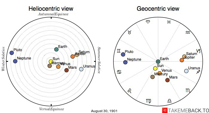 Planetary positions on August 30th, 1901 - Heliocentric and Geocentric views