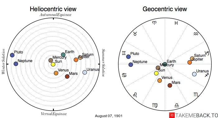 Planetary positions on August 7th, 1901 - Heliocentric and Geocentric views
