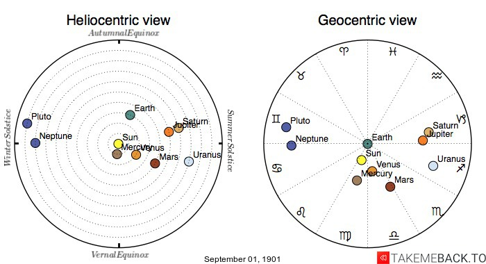 Planetary positions on September 1st, 1901 - Heliocentric and Geocentric views