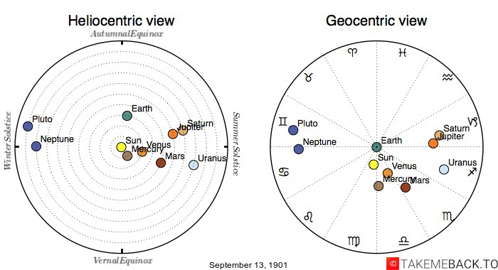 Planetary positions on September 13th, 1901 - Heliocentric and Geocentric views