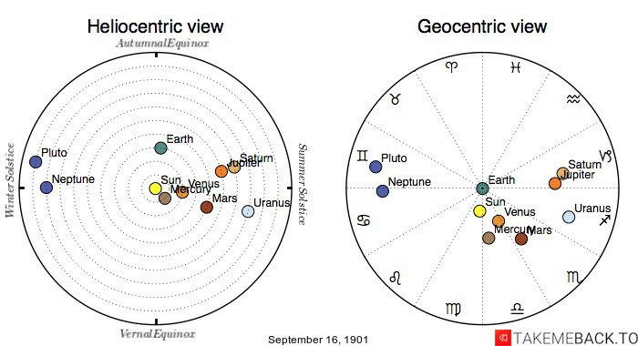 Planetary positions on September 16th, 1901 - Heliocentric and Geocentric views