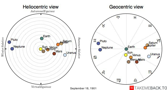 Planetary positions on September 18th, 1901 - Heliocentric and Geocentric views