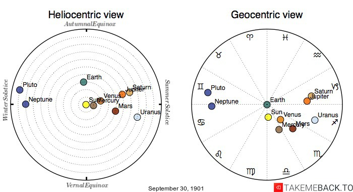 Planetary positions on September 30th, 1901 - Heliocentric and Geocentric views