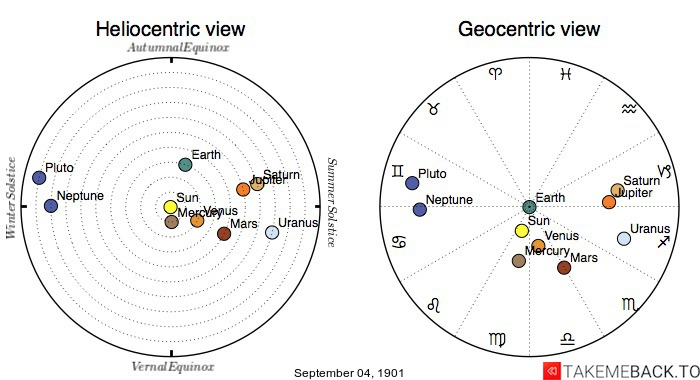 Planetary positions on September 4th, 1901 - Heliocentric and Geocentric views