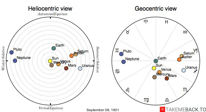 Planetary positions on September 8th, 1901 - Heliocentric and Geocentric views