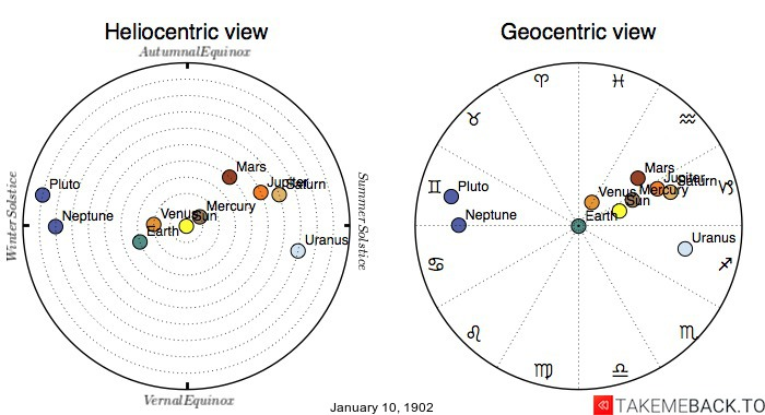 Planetary positions on January 10th, 1902 - Heliocentric and Geocentric views