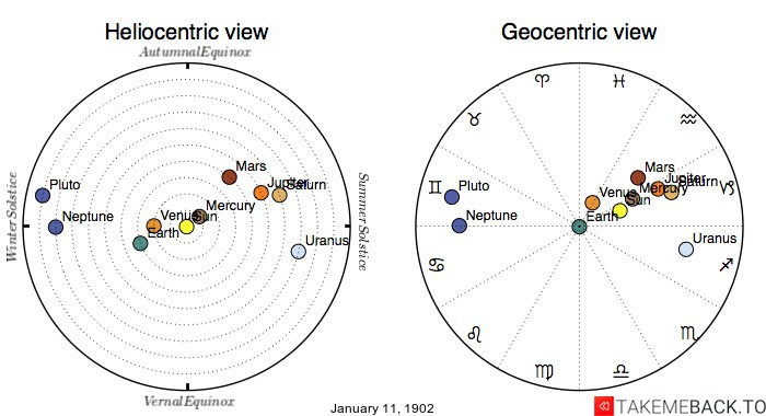 Planetary positions on January 11, 1902 - Heliocentric and Geocentric views