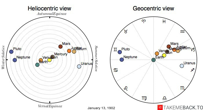 Planetary positions on January 13th, 1902 - Heliocentric and Geocentric views