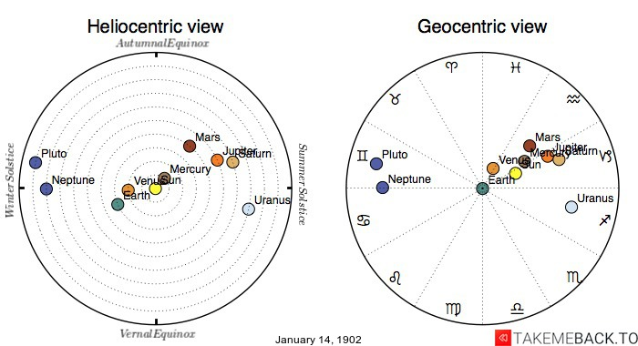 Planetary positions on January 14th, 1902 - Heliocentric and Geocentric views