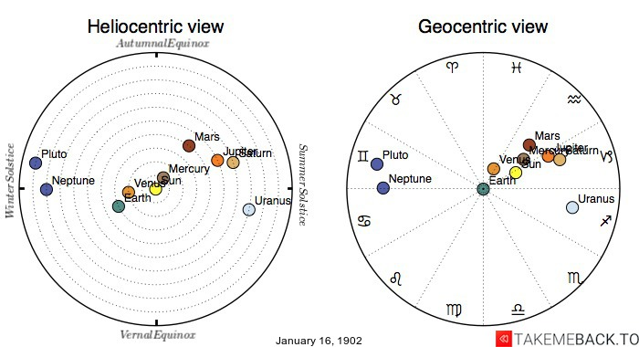 Planetary positions on January 16th, 1902 - Heliocentric and Geocentric views