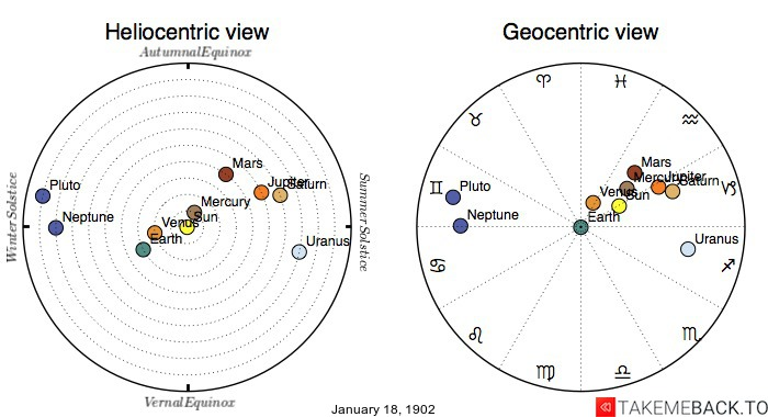 Planetary positions on January 18th, 1902 - Heliocentric and Geocentric views