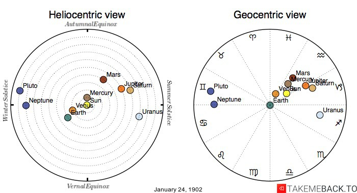 Planetary positions on January 24th, 1902 - Heliocentric and Geocentric views
