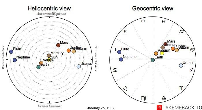 Planetary positions on January 25th, 1902 - Heliocentric and Geocentric views
