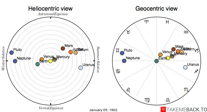 Planetary positions on January 5th, 1902 - Heliocentric and Geocentric views