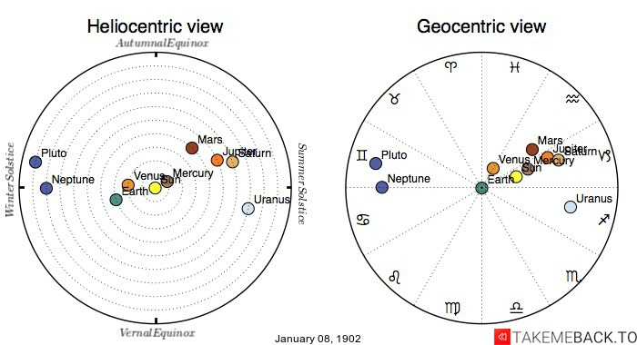 Planetary positions on January 8th, 1902 - Heliocentric and Geocentric views