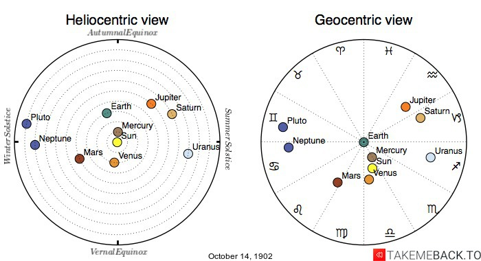Planetary positions on October 14th, 1902 - Heliocentric and Geocentric views