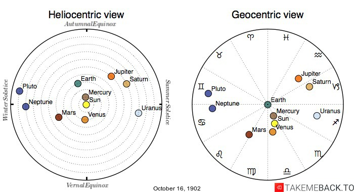Planetary positions on October 16th, 1902 - Heliocentric and Geocentric views