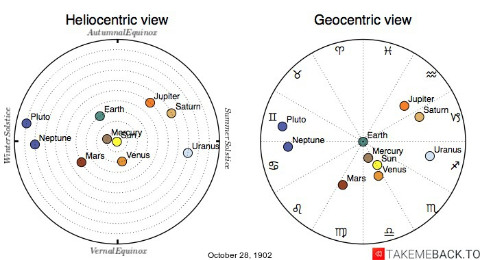 Planetary positions on October 28th, 1902 - Heliocentric and Geocentric views
