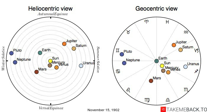 Planetary positions on November 15th, 1902 - Heliocentric and Geocentric views
