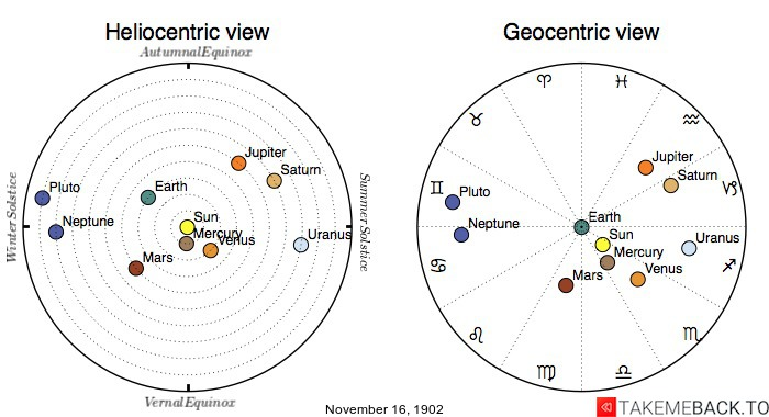 Planetary positions on November 16th, 1902 - Heliocentric and Geocentric views