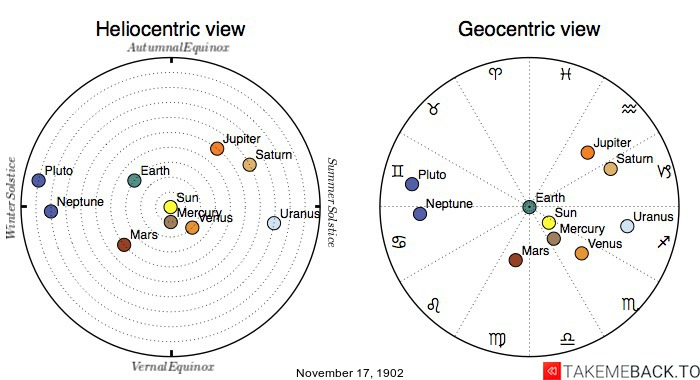 Planetary positions on November 17th, 1902 - Heliocentric and Geocentric views