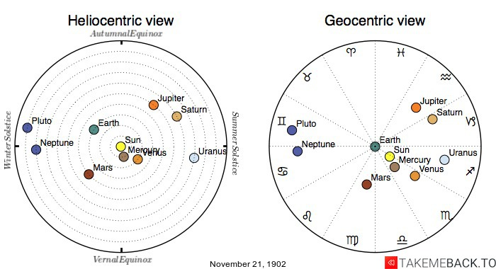 Planetary positions on November 21st, 1902 - Heliocentric and Geocentric views