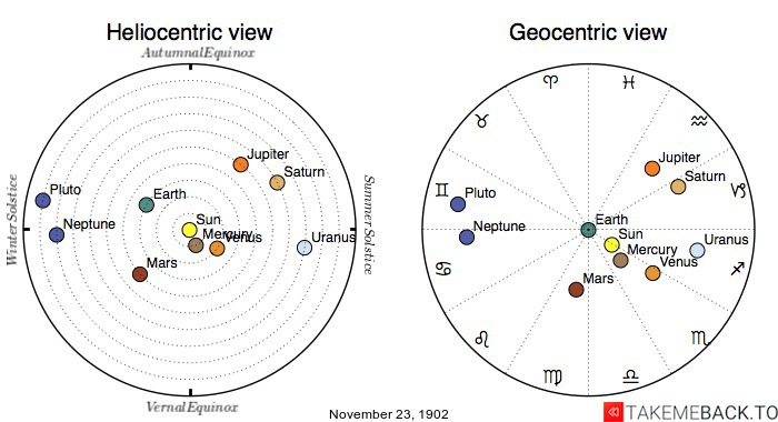 Planetary positions on November 23rd, 1902 - Heliocentric and Geocentric views