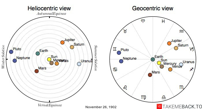 Planetary positions on November 26th, 1902 - Heliocentric and Geocentric views