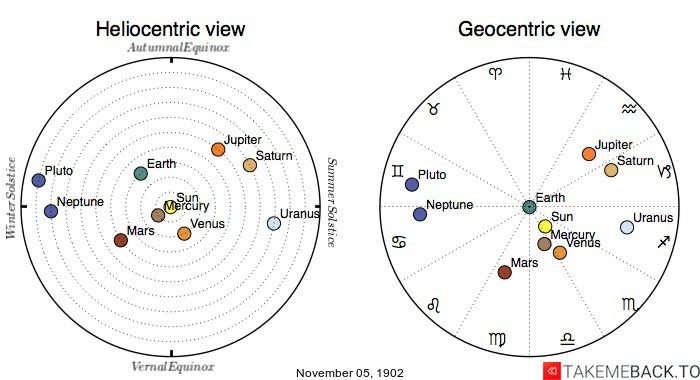 Planetary positions on November 5th, 1902 - Heliocentric and Geocentric views