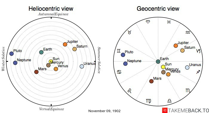 Planetary positions on November 9th, 1902 - Heliocentric and Geocentric views