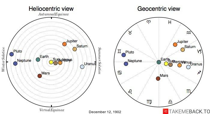 Planetary positions on December 12th, 1902 - Heliocentric and Geocentric views