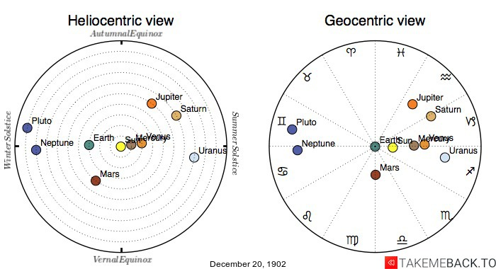 Planetary positions on December 20th, 1902 - Heliocentric and Geocentric views