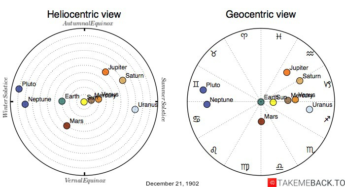 Planetary positions on December 21st, 1902 - Heliocentric and Geocentric views